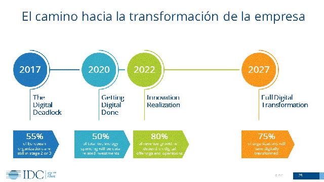 Camino hacia la transformación digital