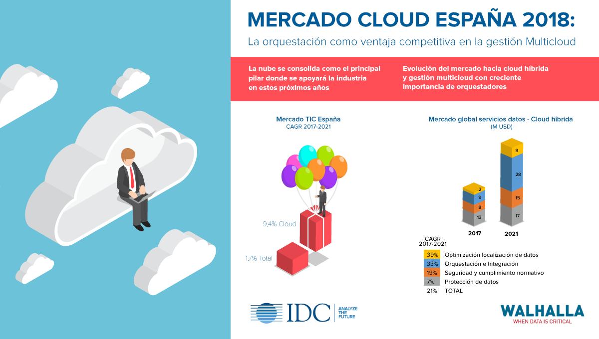 Infografía Mercado Cloud en España 2018_Walhalla